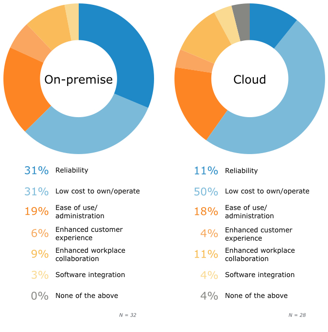 Cloud-based Or Hosted Versus On-premise Or Onsite Phone Systems