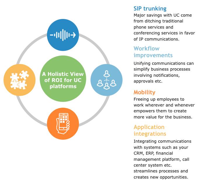 unified communications roi factors