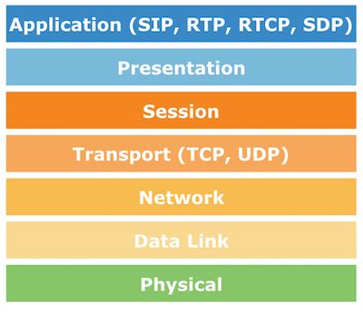 What Is SIP? The SIP Protocol, Explained