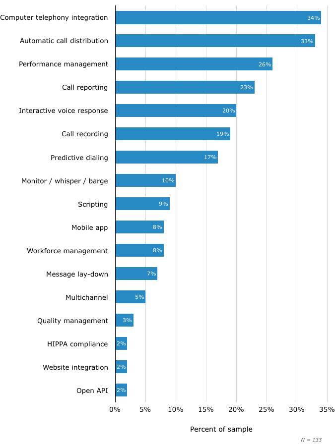 Top Functionality Needs of Predictive Dialer Buyers