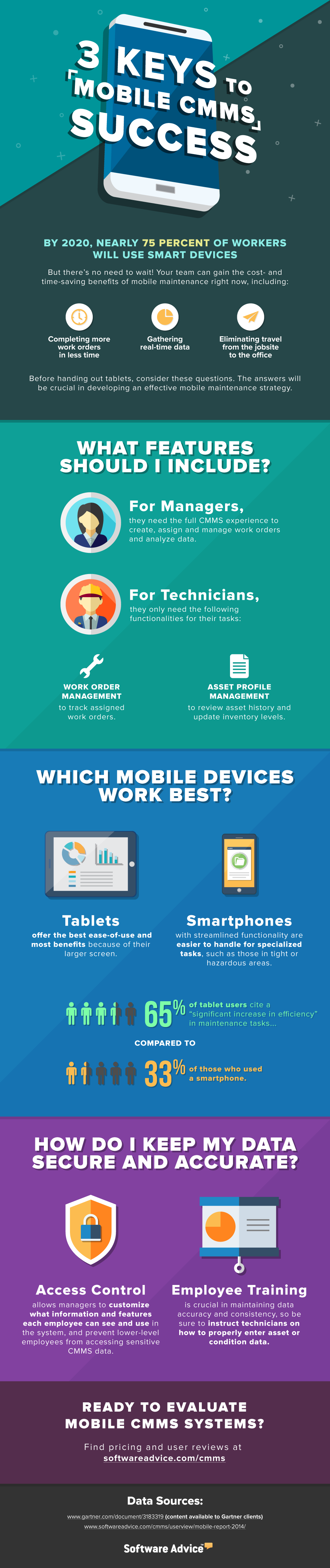 Mobile CMMS Success Infographic