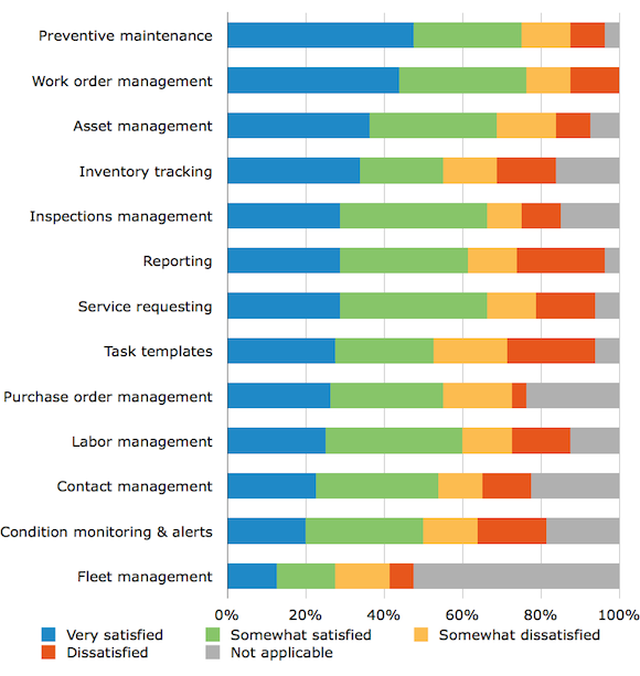 How Buyers Use CMMS Software