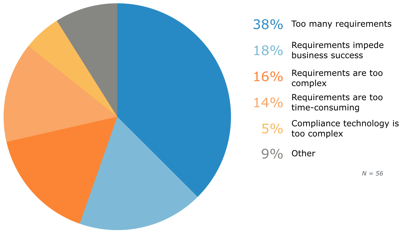 Top Reasons Employees Cite for Violating Compliance Requirements