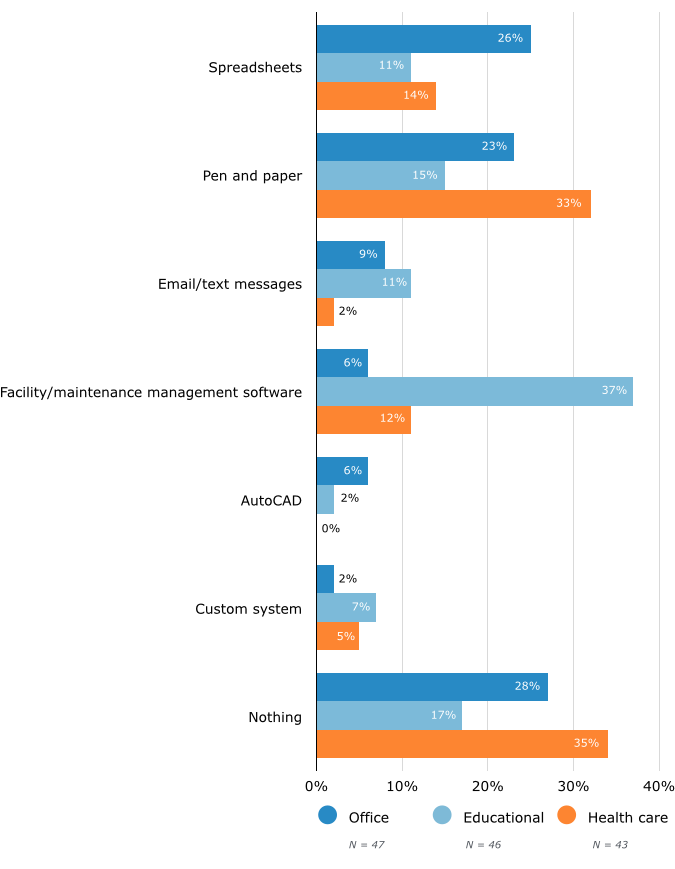 By Facility Type: Prospective Buyers' Current Methods