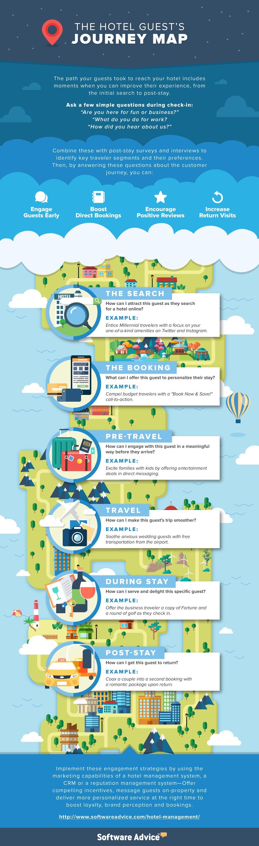 hotel customer journey infographic