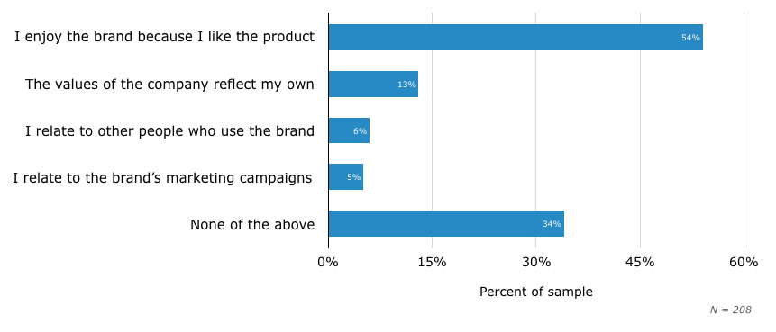 consumers feel about favorite brand