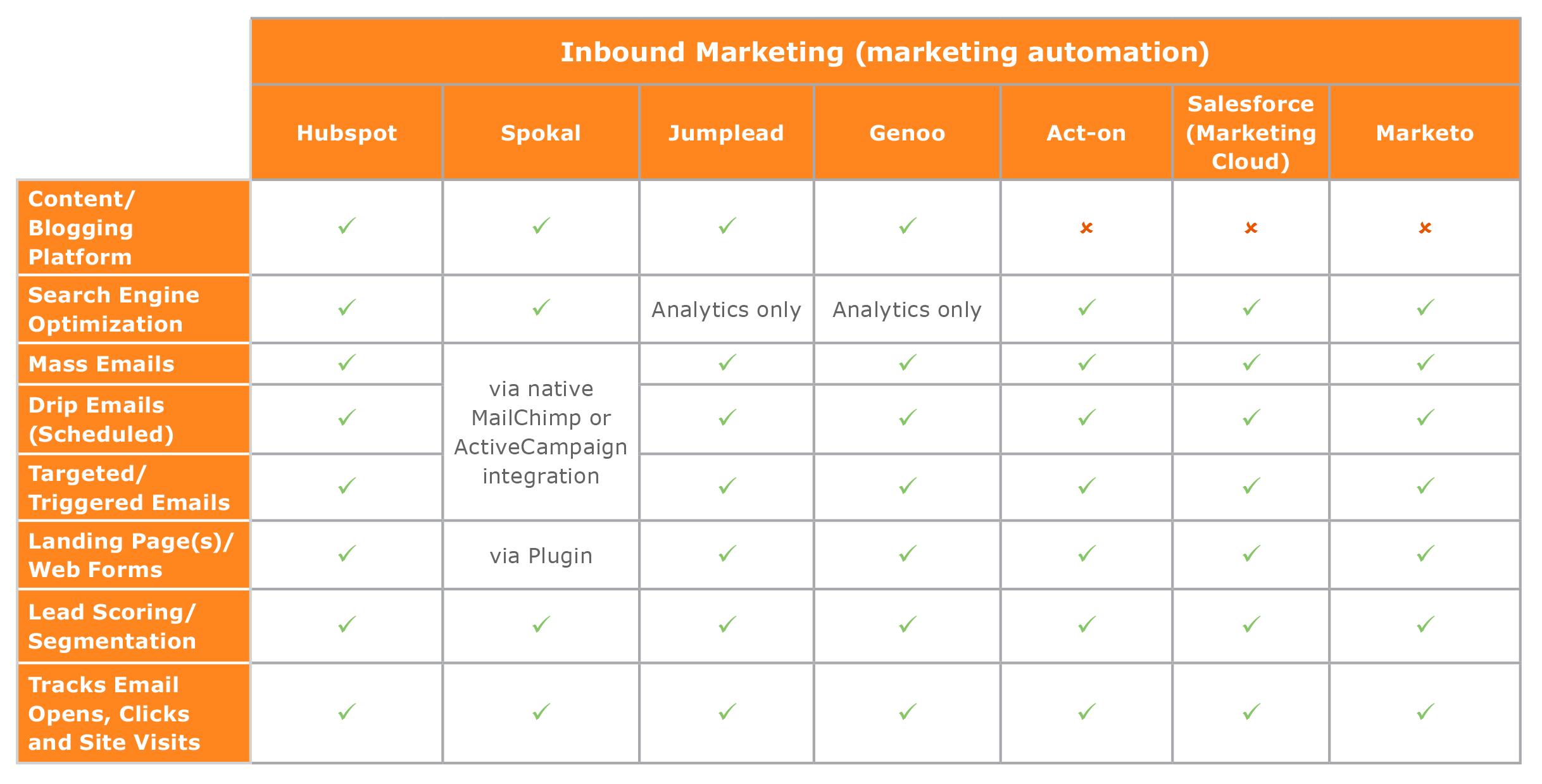 inbound marketing vendor comparison