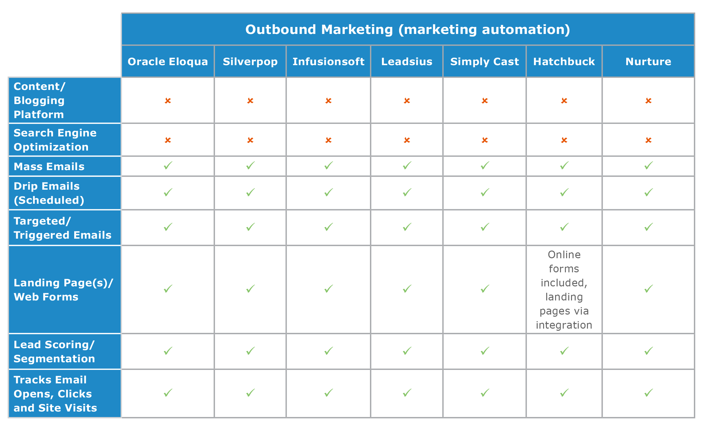 outbound marketing vendor comparison