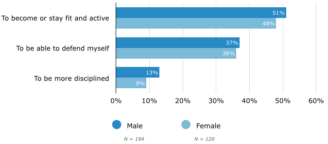 Reasons People Start Practicing Martial Arts, By Gender