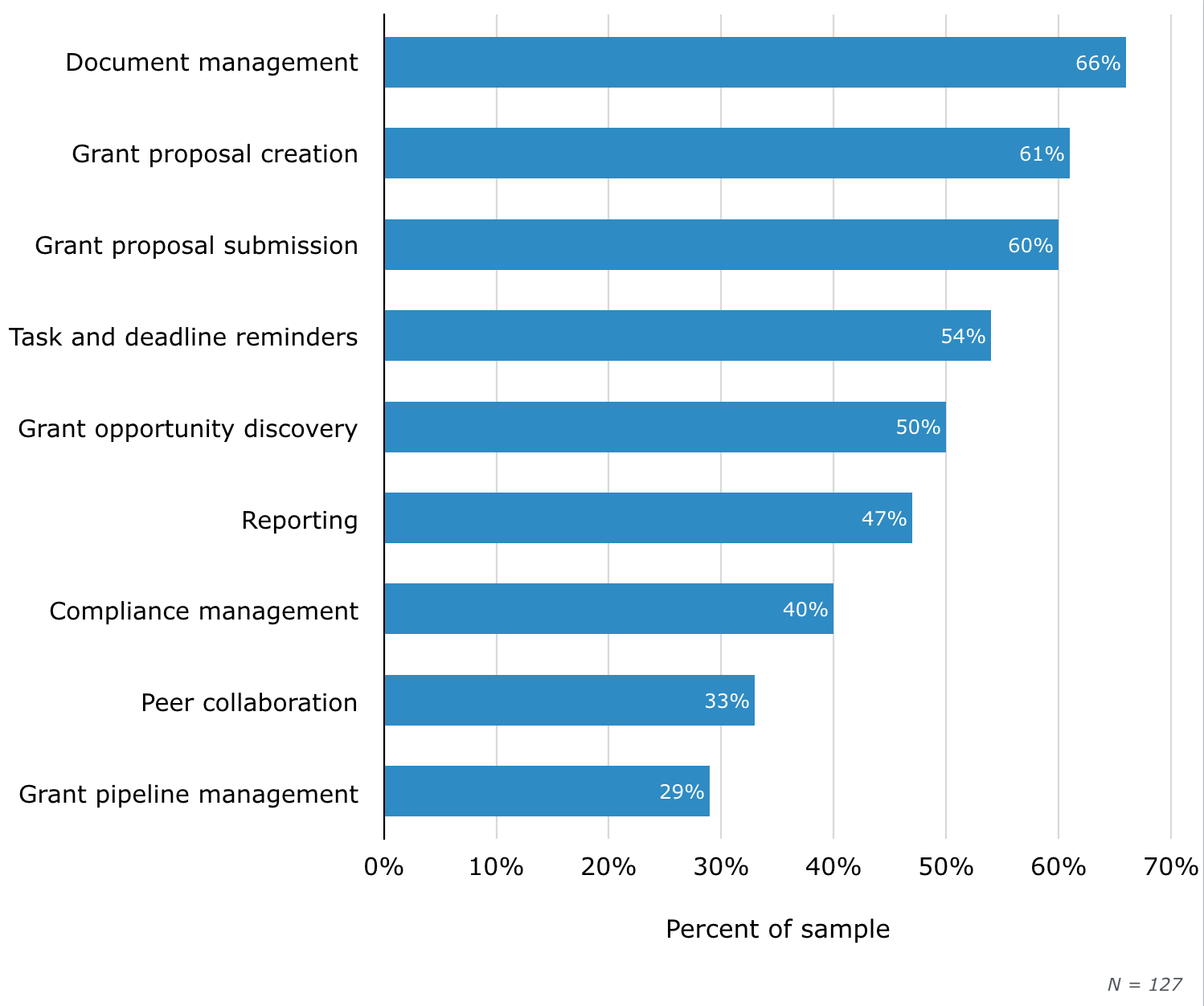 Most Used Grant Management Software Functionality