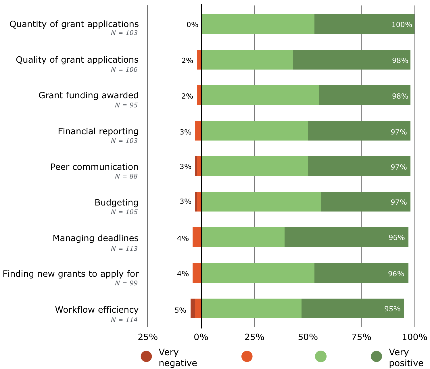 Impact of Software on Grant Management Activities