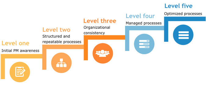 project management maturity levels