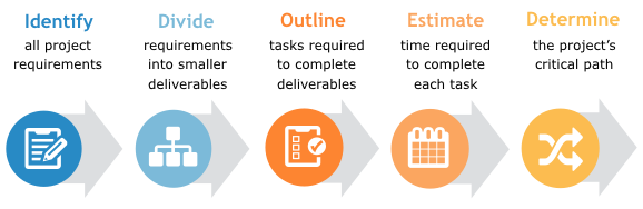 Project Planning Checklist: 5 Steps Every PM Should Take