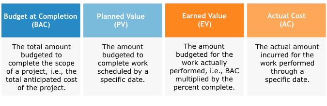 EVM analysis building blocks