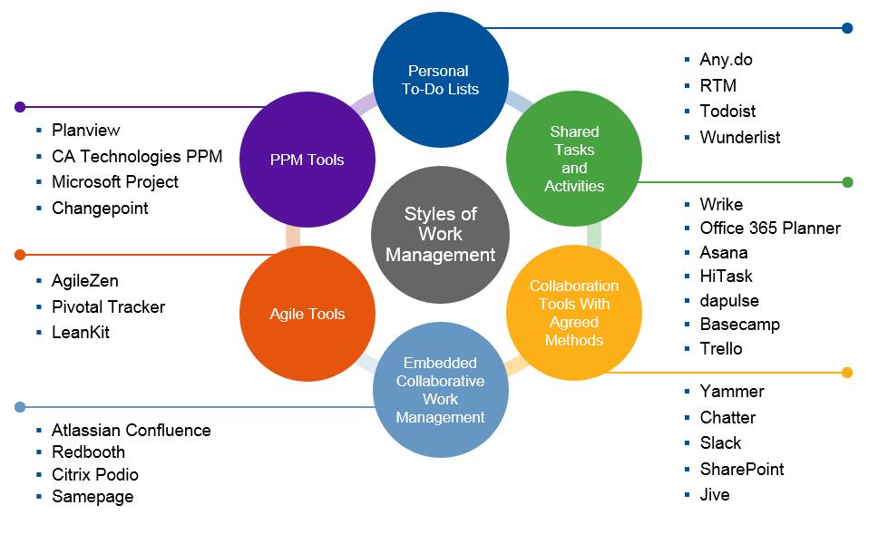 gartner styles of work management