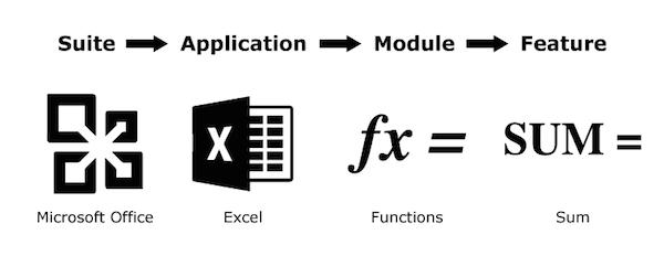 Software Advice Glossary