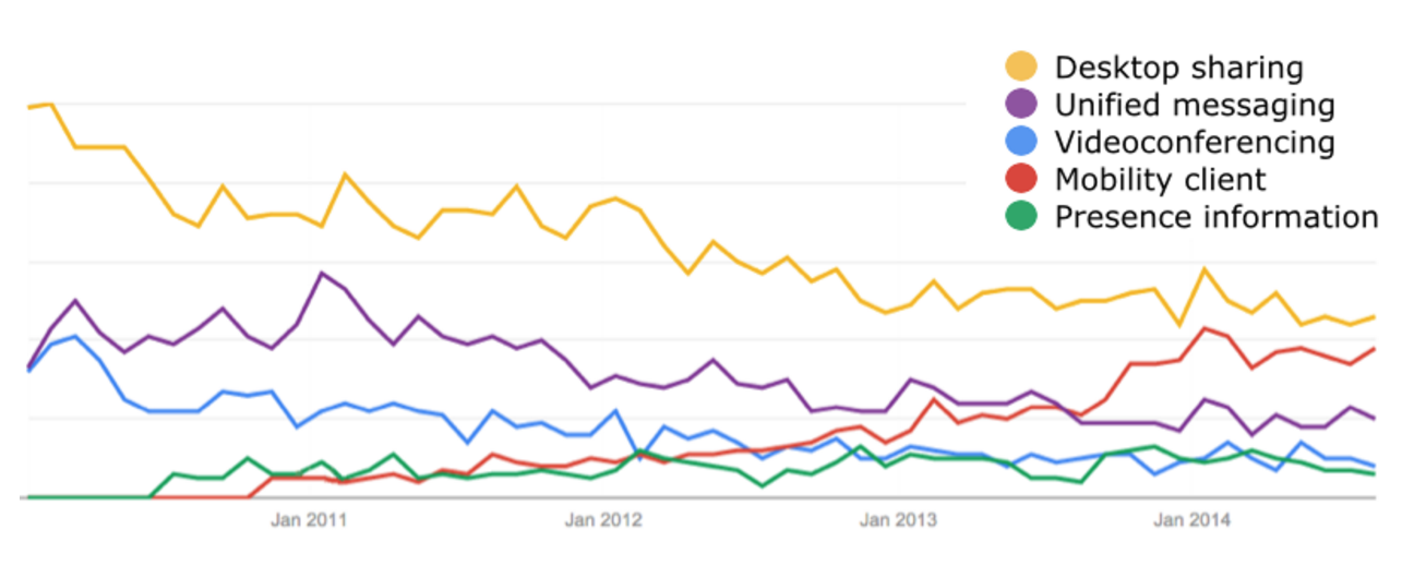 Popularity UC Search Terms